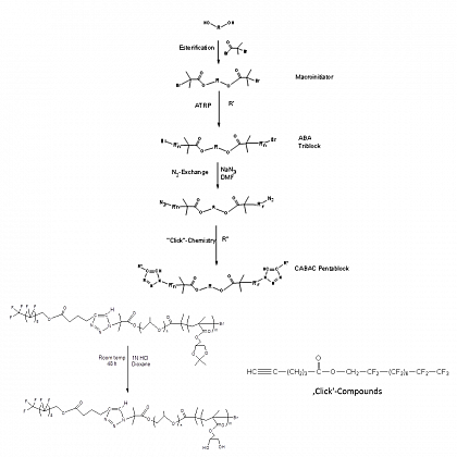 Figure 1: Schematic synthesis of triphilic block copolymers