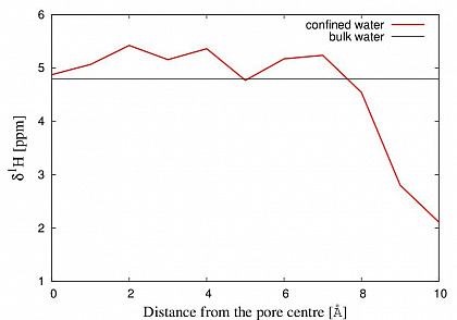 FiG.2 Calculated ¹H NMR chemical shifts of water confined between silica slabs compared with bulk water.