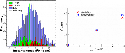 Fig. 2: Instantaneous proton NMR chemical shifts around lithium and iodide ions (left). Correlation beetween experimental and computed NMR chemical shifts in HCl solutions at different concentrations (right).